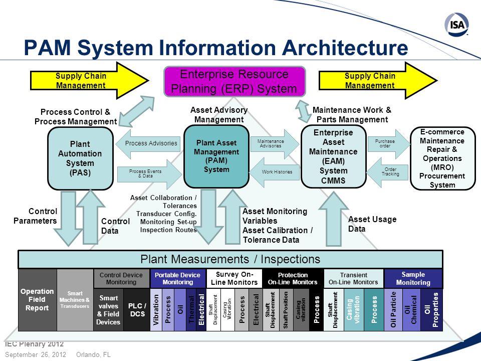 IEC Plenary 2012 September 26, 2012 Orlando, FL PAM System Information Architecture Supply Chain Management Enterprise Resource Planning (ERP) System