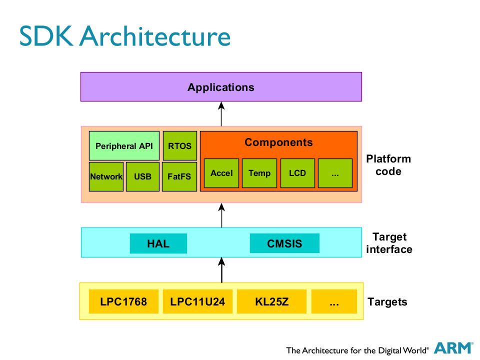 SDK Architecture