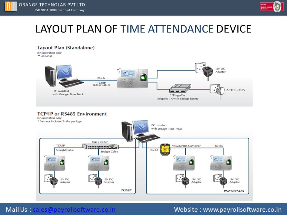 LAYOUT PLAN OF TIME ATTENDANCE DEVICE Mail Us : sales@payrollsoftware.co.in Website : www.payrollsoftware.co.insales@payrollsoftware.co.in