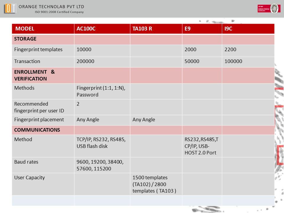 MODELAC100CTA103 RE9I9C STORAGE Fingerprint templates1000020002200 Transaction20000050000100000 ENROLLMENT & VERIFICATION MethodsFingerprint (1:1, 1:N