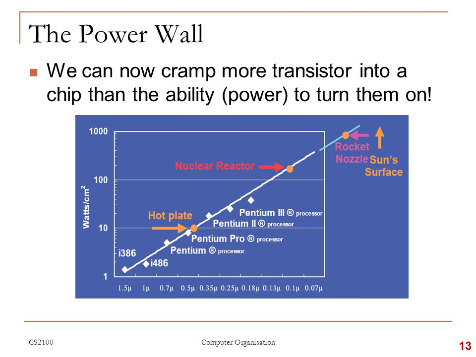 The Power Wall We can now cramp more transistor into a chip than the ability (power) to turn them on.