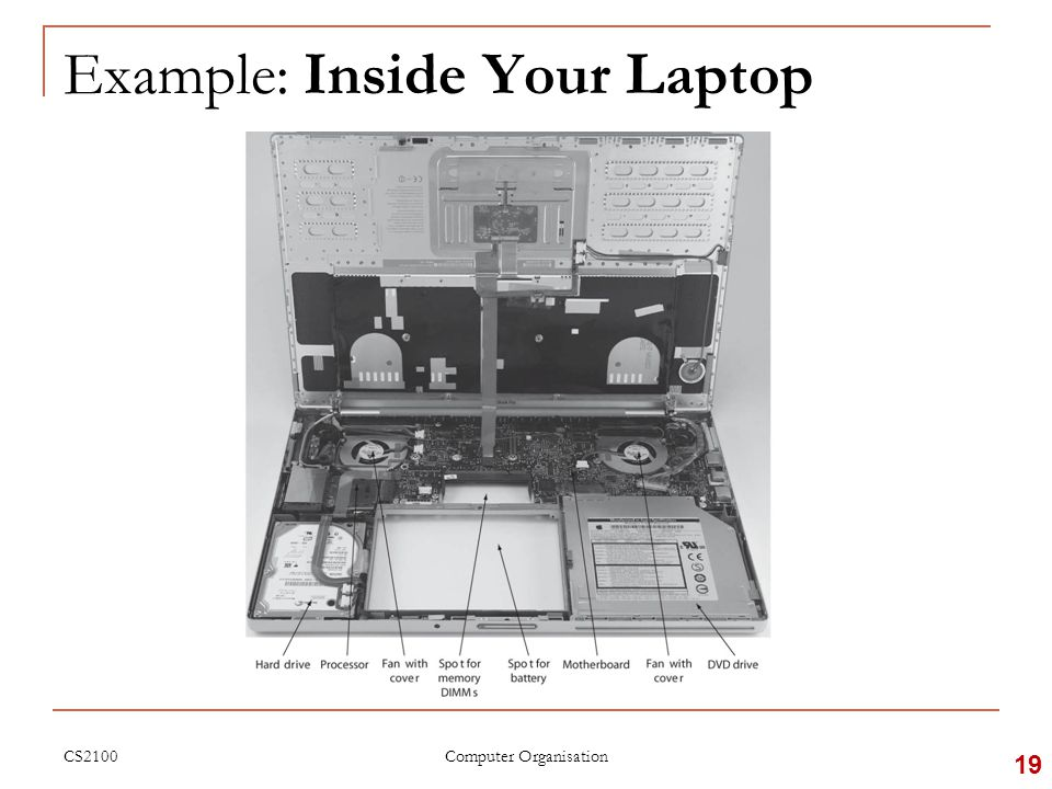 CS2100 Example: Inside Your Laptop 19 Computer Organisation