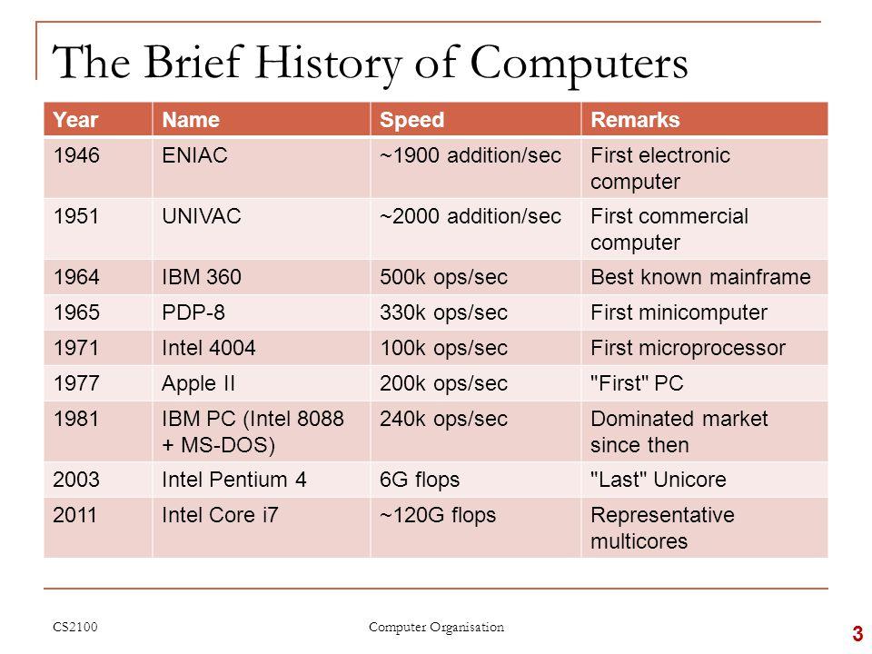 The Brief History: Supercomputer 4 [ CS5222 Adv. Comp. Arch. AY1314S2 ]