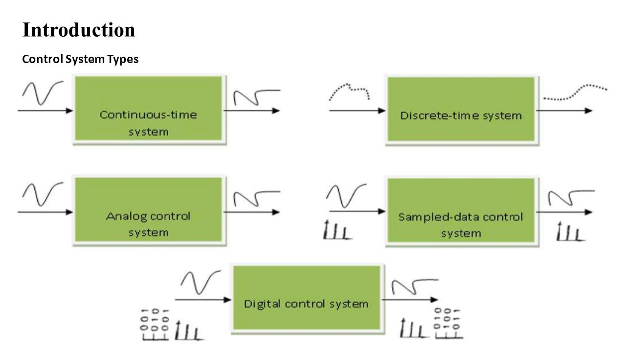 Introduction Mathematical comparison between analog and digital control systems