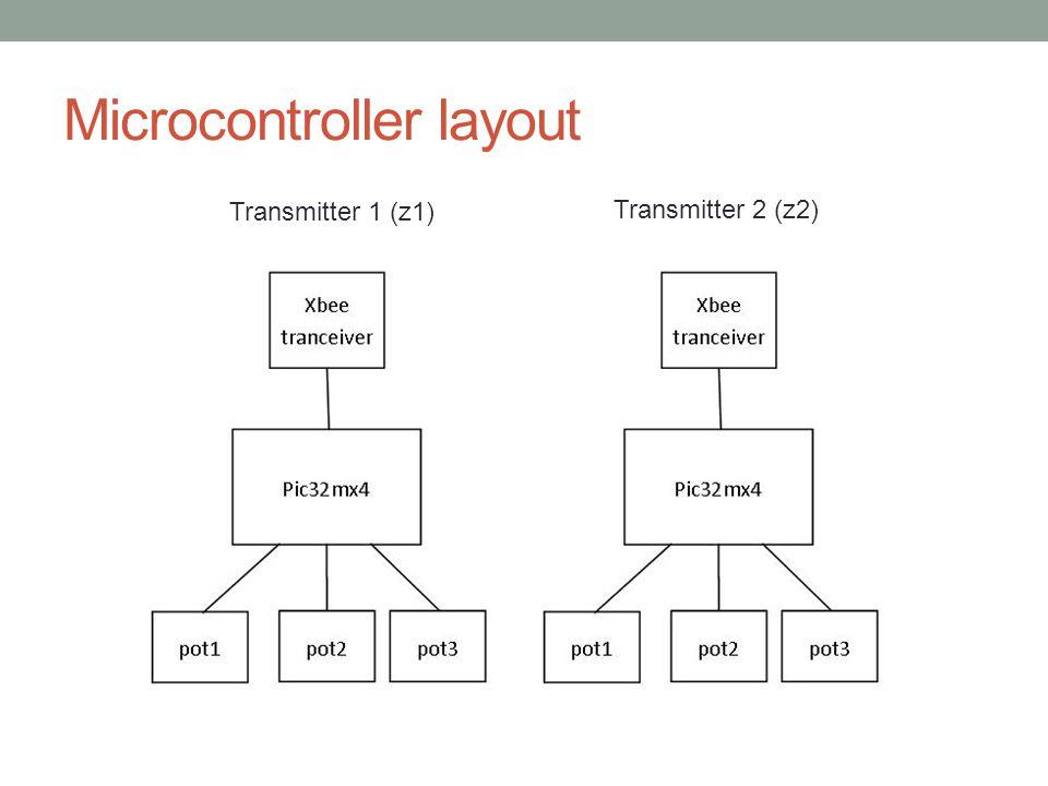 Microcontroller layout Transmitter 1 (z1) Transmitter 2 (z2)