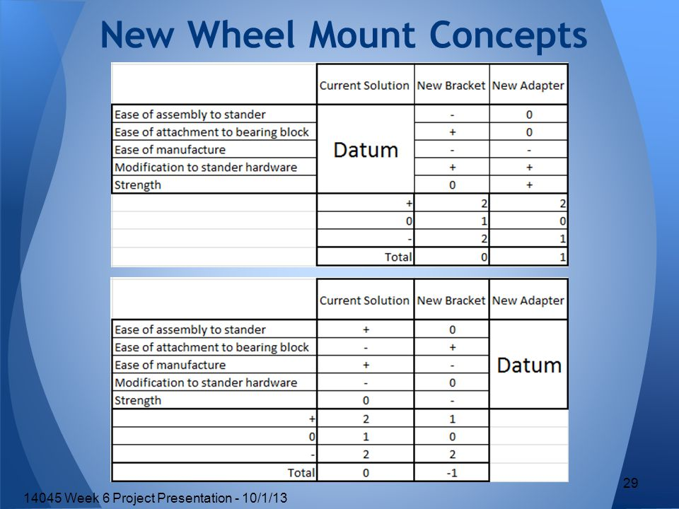 New Wheel Mount Concepts 29 14045 Week 6 Project Presentation - 10/1/13