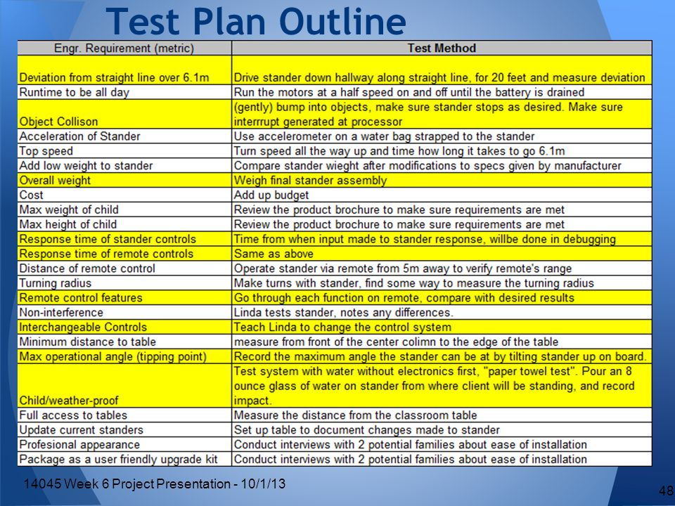 Test Plan Outline 48 14045 Week 6 Project Presentation - 10/1/13