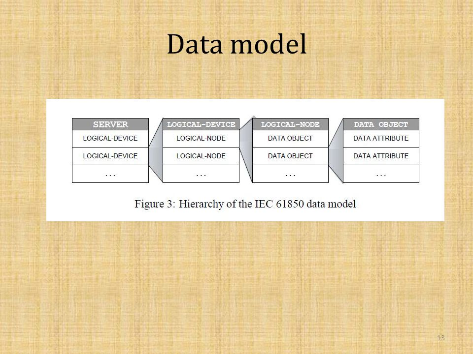 Data model 13
