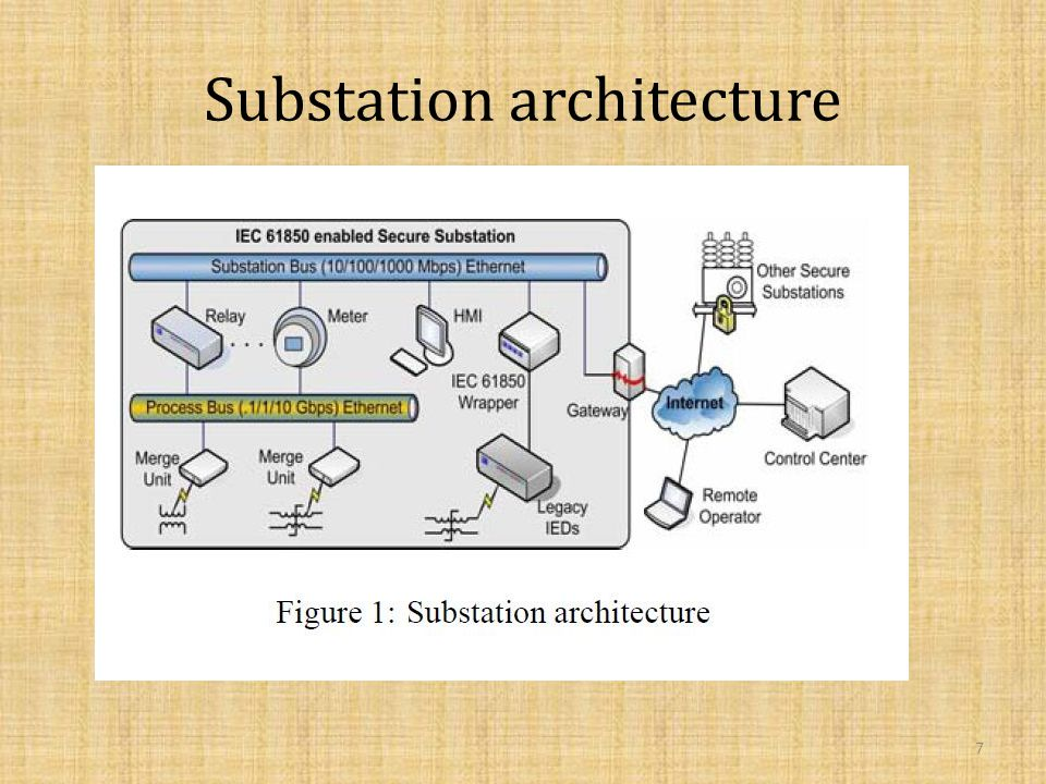 Substation architecture 7