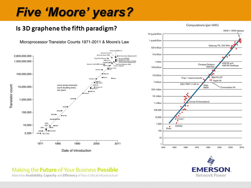 Five 'Moore' years Is 3D graphene the fifth paradigm