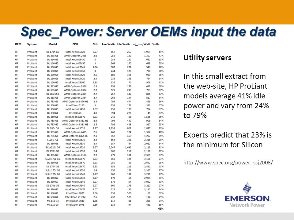 Spec_Power: Server OEMs input the data Utility servers In this small extract from the web-site, HP ProLiant models average 41% idle power and vary from 24% to 79% Experts predict that 23% is the minimum for Silicon http://www.spec.org/power_ssj2008/