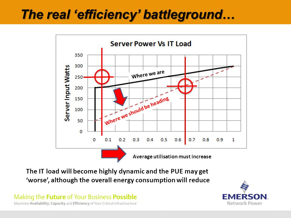 The real 'efficiency' battleground… Average utilisation must increase Where we are Where we should be heading The IT load will become highly dynamic and the PUE may get 'worse', although the overall energy consumption will reduce