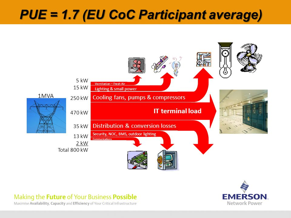 PUE = 1.7 (EU CoC Participant average) IT terminal load Distribution & conversion losses Cooling fans, pumps & compressors Lighting & small power Security, NOC, BMS, outdoor lighting Ventilation – Fresh Air Communications 5 kW 15 kW 250 kW 470 kW 35 kW 13 kW 2 kW Total 800 kW 1MVA