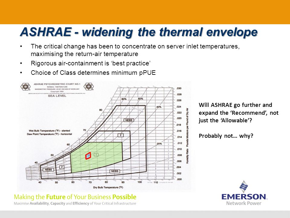 ASHRAE - widening the thermal envelope The critical change has been to concentrate on server inlet temperatures, maximising the return-air temperature Rigorous air-containment is 'best practice' Choice of Class determines minimum pPUE Will ASHRAE go further and expand the 'Recommend', not just the 'Allowable'.