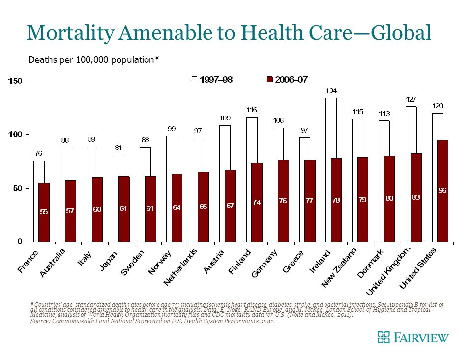 NO BANNER + NO LOGO Mortality Amenable to Health Care—Global * Countries' age-standardized death rates before age 75; including ischemic heart disease, diabetes, stroke, and bacterial infections.