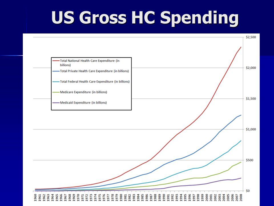 US Gross HC Spending