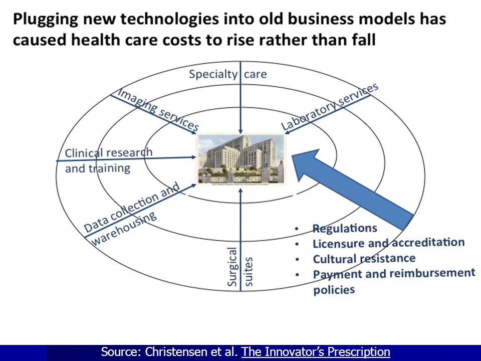 Source: Christensen et al. The Innovator's Prescription