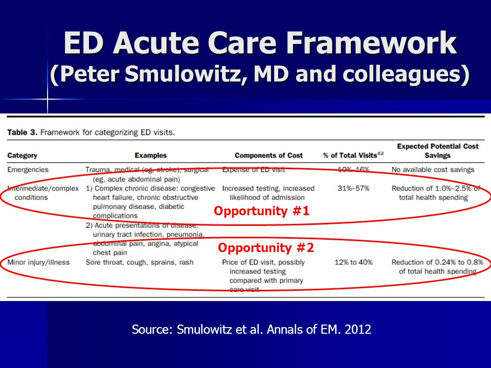ED Acute Care Framework (Peter Smulowitz, MD and colleagues) Source: Smulowitz et al.