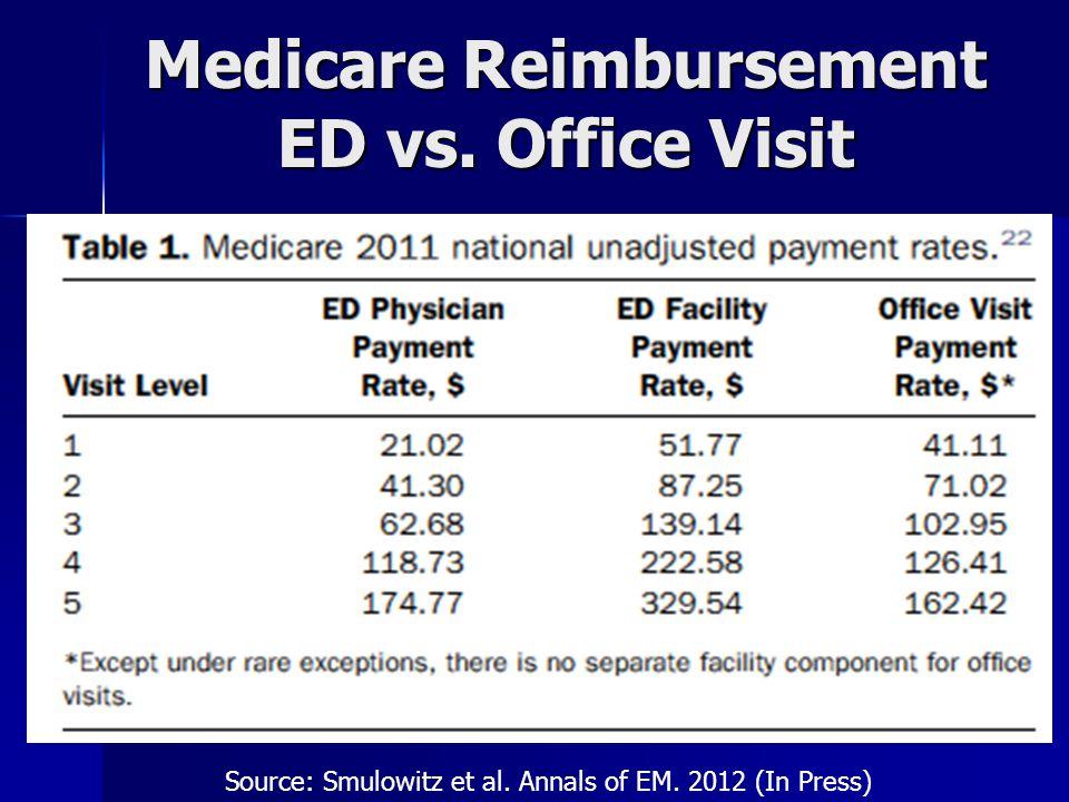 Medicare Reimbursement ED vs. Office Visit Source: Smulowitz et al. Annals of EM. 2012 (In Press)