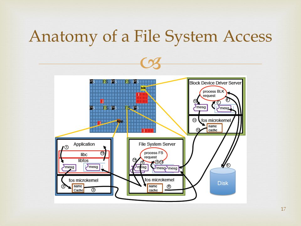  17 Anatomy of a File System Access