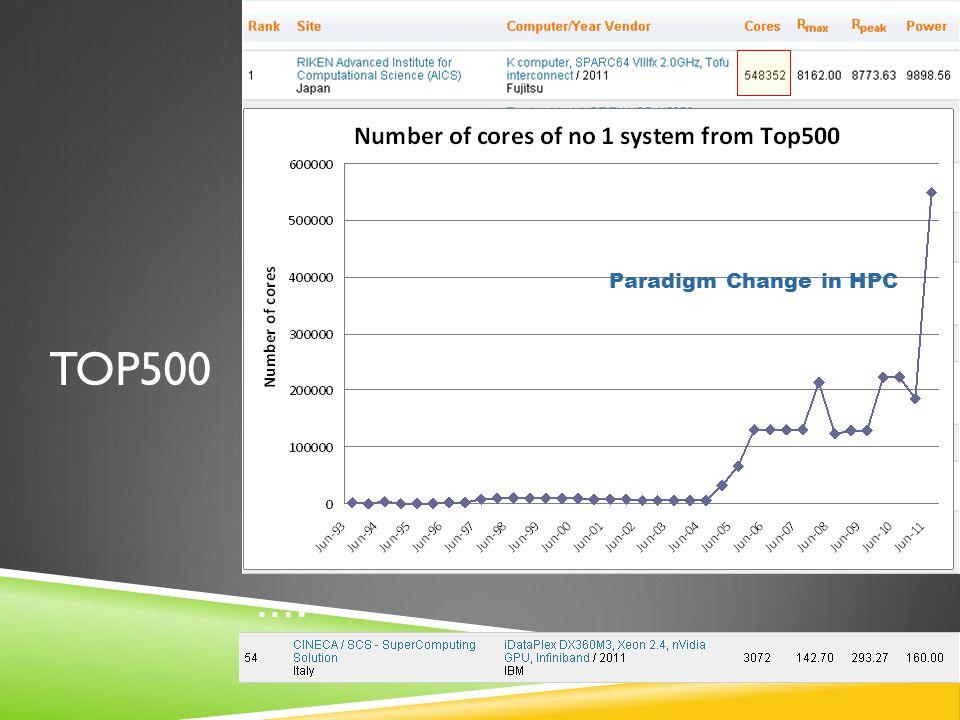 TOP500 …. Paradigm Change in HPC