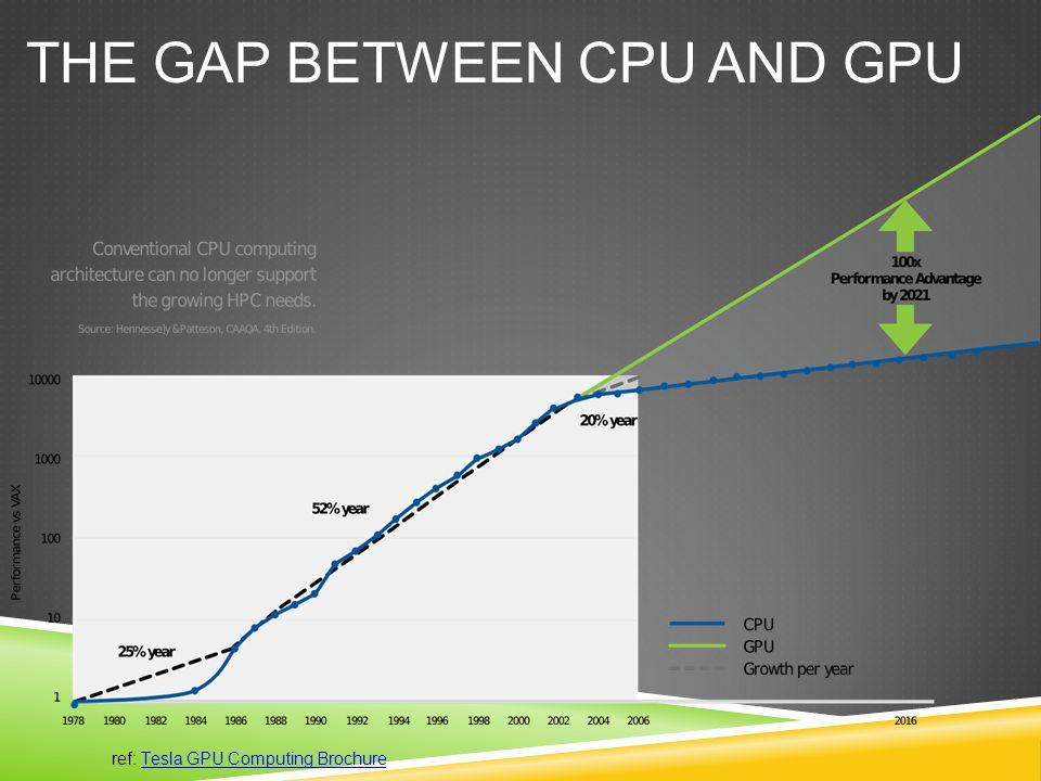 THE GAP BETWEEN CPU AND GPU ref: Tesla GPU Computing Brochure
