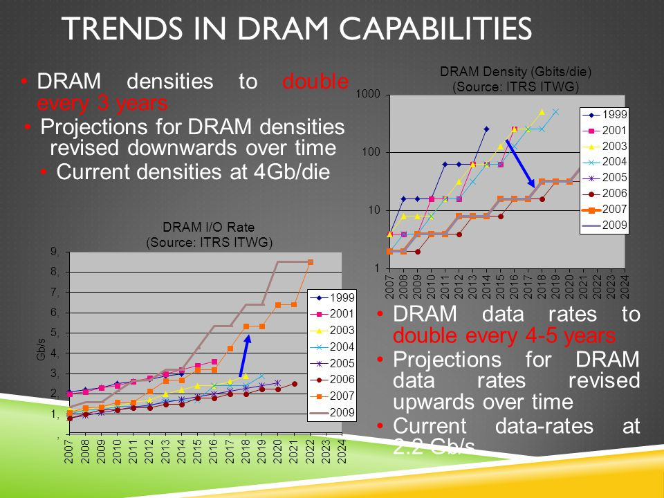 DRAM densities to double every 3 years Projections for DRAM densities revised downwards over time Current densities at 4Gb/die TRENDS IN DRAM CAPABILITIES DRAM data rates to double every 4-5 years Projections for DRAM data rates revised upwards over time Current data-rates at 2.2 Gb/s