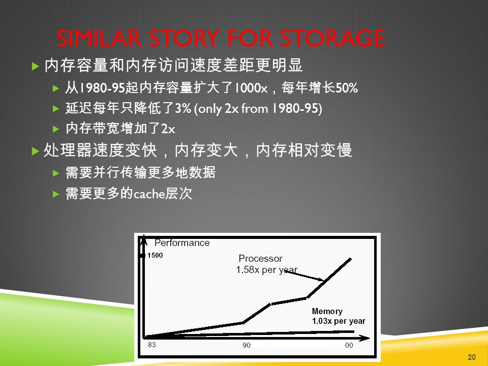 SIMILAR STORY FOR STORAGE  内存容量和内存访问速度差距更明显  从 1980-95 起内存容量扩大了 1000x ,每年增长 50%  延迟每年只降低了 3% (only 2x from 1980-95)  内存带宽增加了 2x  处理器速度变快,内存变大,内存相