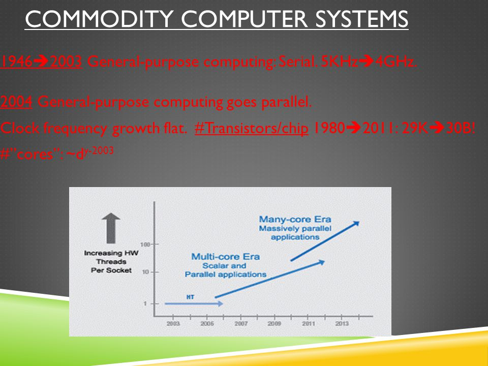 COMMODITY COMPUTER SYSTEMS 1946  2003 General-purpose computing: Serial.