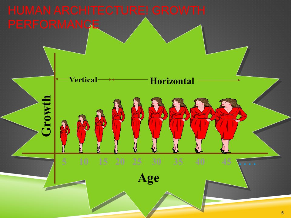 Age Growth 5 10 15 20 25 30 35 40 45.... HUMAN ARCHITECTURE.