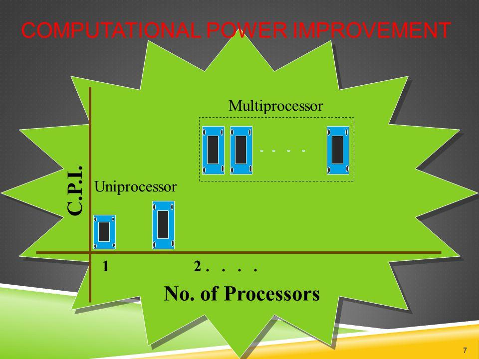 No. of Processors C.P.I. 1 2.... COMPUTATIONAL POWER IMPROVEMENT 7 Multiprocessor Uniprocessor