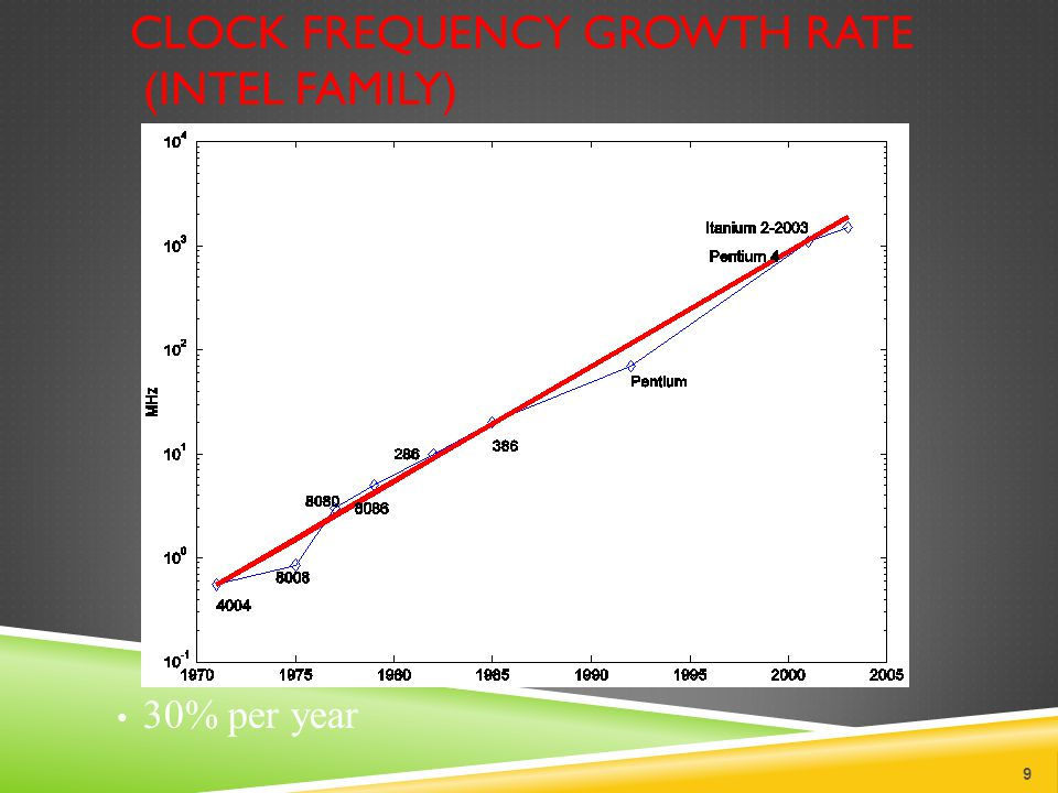 CLOCK FREQUENCY GROWTH RATE (INTEL FAMILY) 9 30% per year