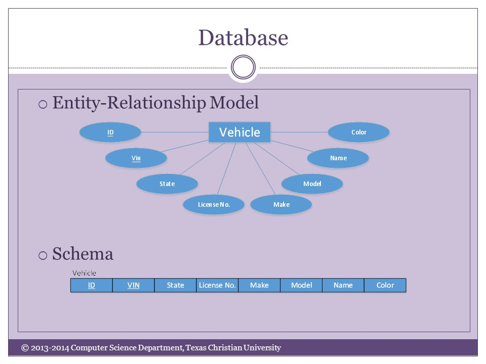 Database © 2013-2014 Computer Science Department, Texas Christian University  Entity-Relationship Model  Schema