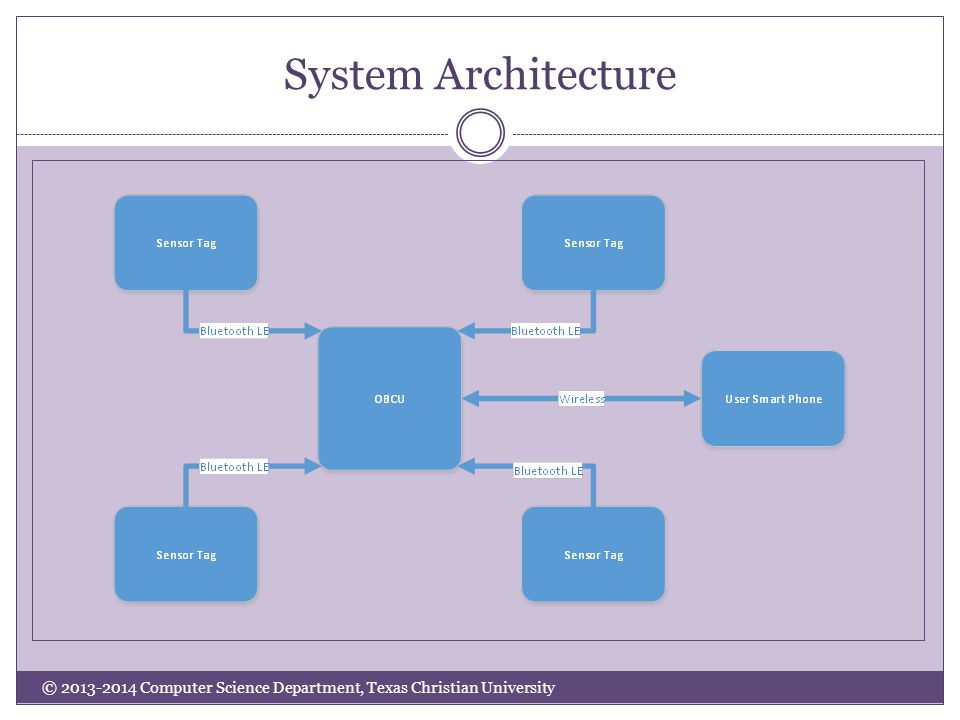 System Architecture © 2013-2014 Computer Science Department, Texas Christian University