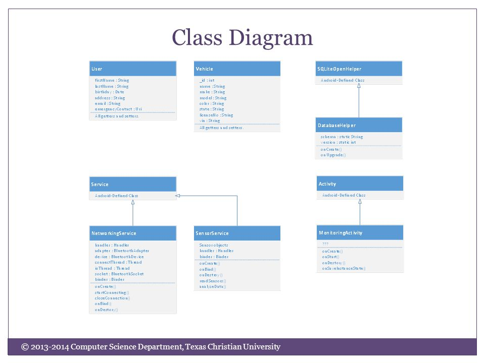 © 2013-2014 Computer Science Department, Texas Christian University Class Diagram