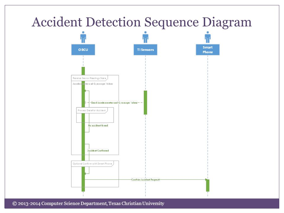 © 2013-2014 Computer Science Department, Texas Christian University Accident Detection Sequence Diagram