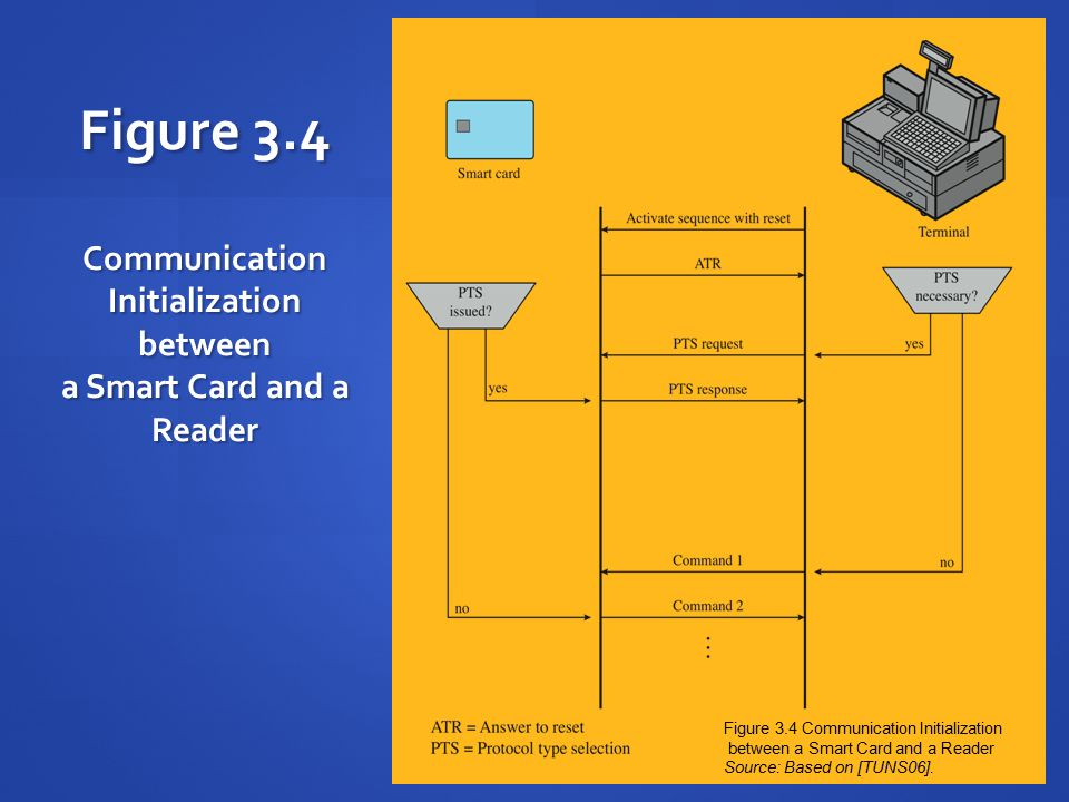 Figure 3.4 Communication Initialization between a Smart Card and a Reader Figure 3.4 Communication Initialization between a Smart Card and a Reader Source: Based on [TUNS06].