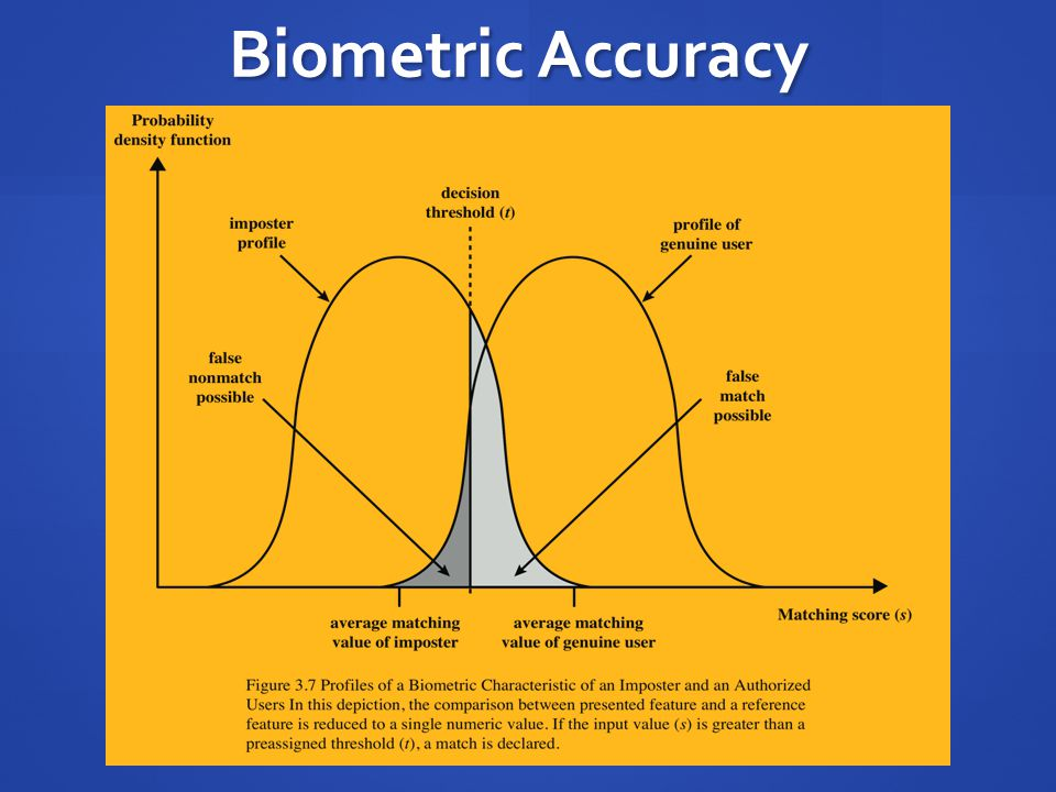 Biometric Accuracy