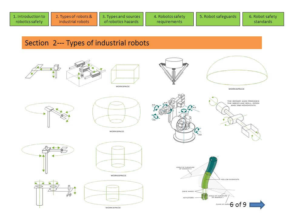 Section 2--- Types of industrial robots 6 of 9 1. Introduction to robotics safety 2. Types of robots & industrial robots 3. Types and sources of robot