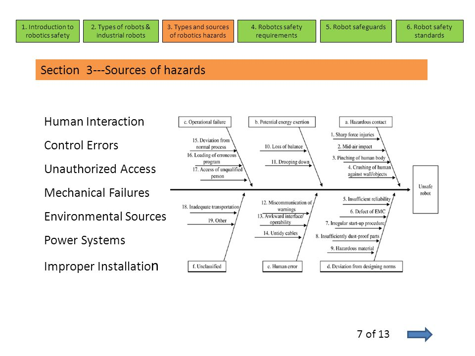 Section 3---Sources of hazards 1. Introduction to robotics safety 2. Types of robots & industrial robots 3. Types and sources of robotics hazards 4. R