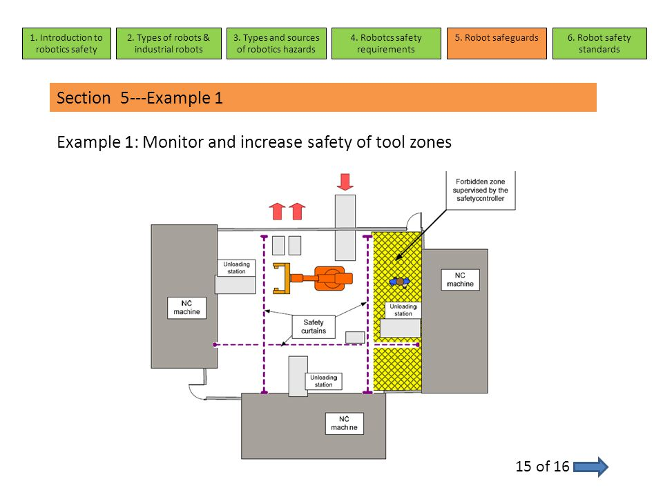 Section 5---Example 1 Example 1: Monitor and increase safety of tool zones 15 of 16 1. Introduction to robotics safety 2. Types of robots & industrial
