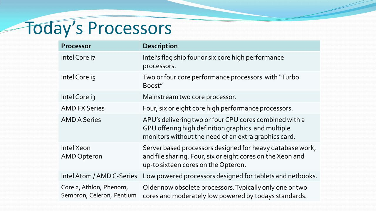 Today's Processors