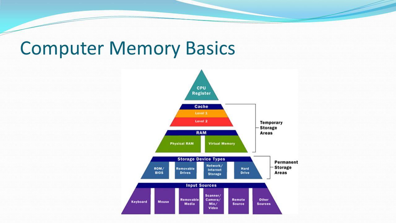 Computer Memory Basics
