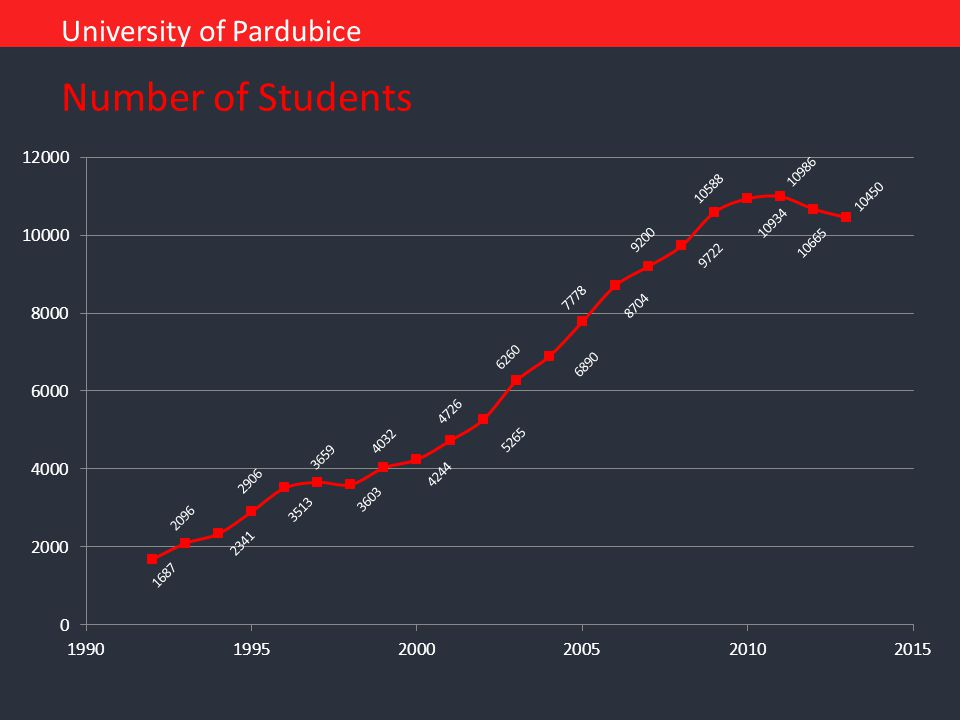 University of Pardubice Number of Students