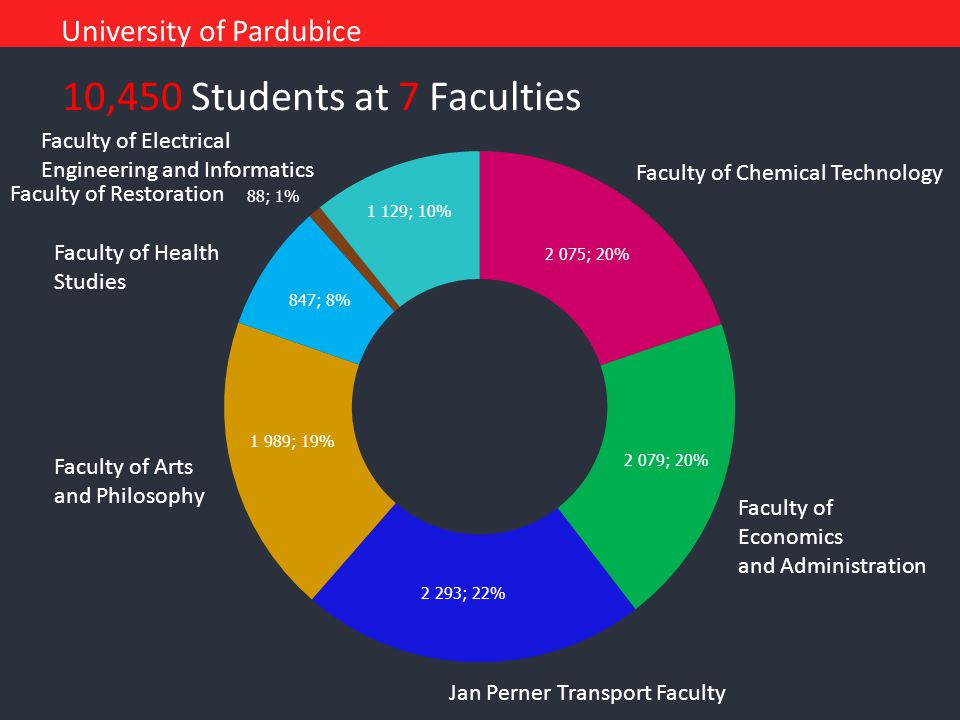10,450 Students at 7 Faculties Faculty of Chemical Technology Faculty of Economics and Administration Jan Perner Transport Faculty Faculty of Arts and
