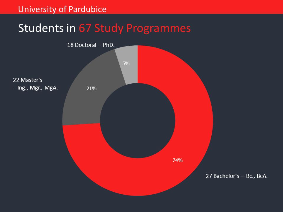 Students in 67 Study Programmes University of Pardubice 27 Bachelor's – Bc., BcA. 22 Master's – Ing., Mgr., MgA. 18 Doctoral – PhD.