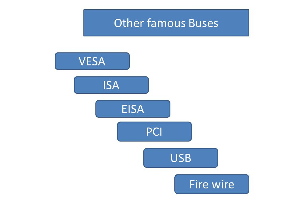 Other famous Buses VESA ISA EISA PCI USB Fire wire