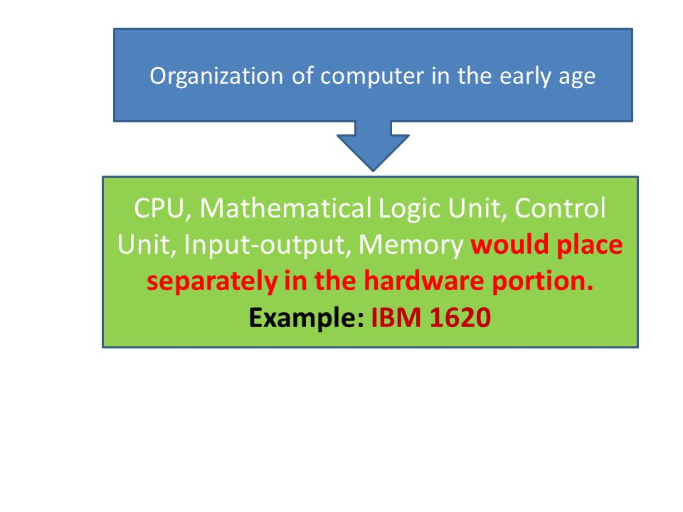 Organization of computer in the early age CPU, Mathematical Logic Unit, Control Unit, Input-output, Memory would place separately in the hardware portion.