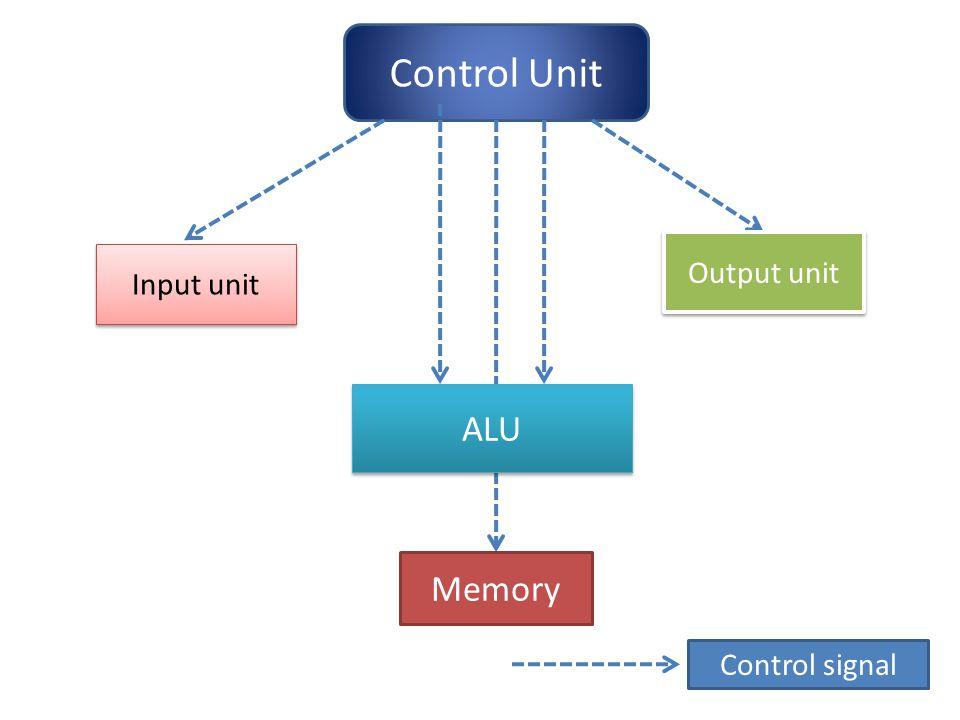Control Unit ALU Input unit Output unit Memory Control signal