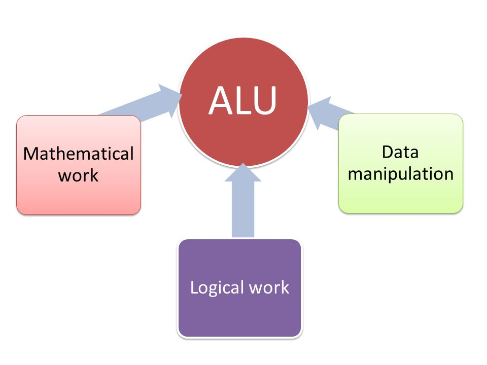 ALU Mathematical work Logical work Data manipulation